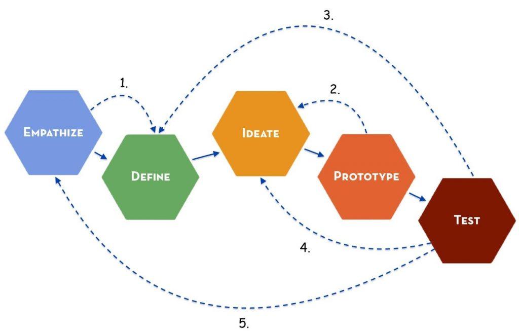cara kerja design thinking