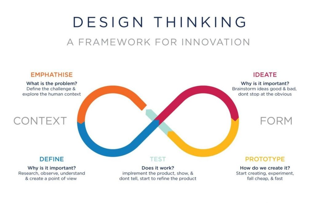 sejarah design thinking