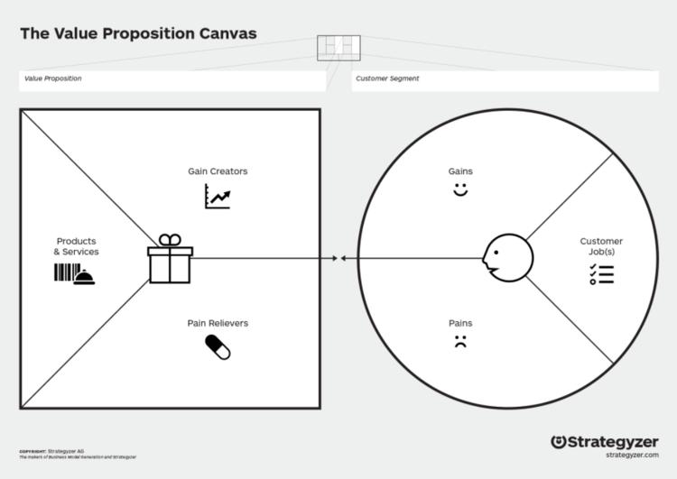 apa itu value proposition canvas