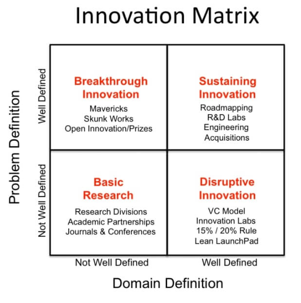 tipe inovasi menurut greg satell